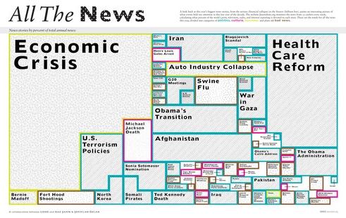 Allthe news