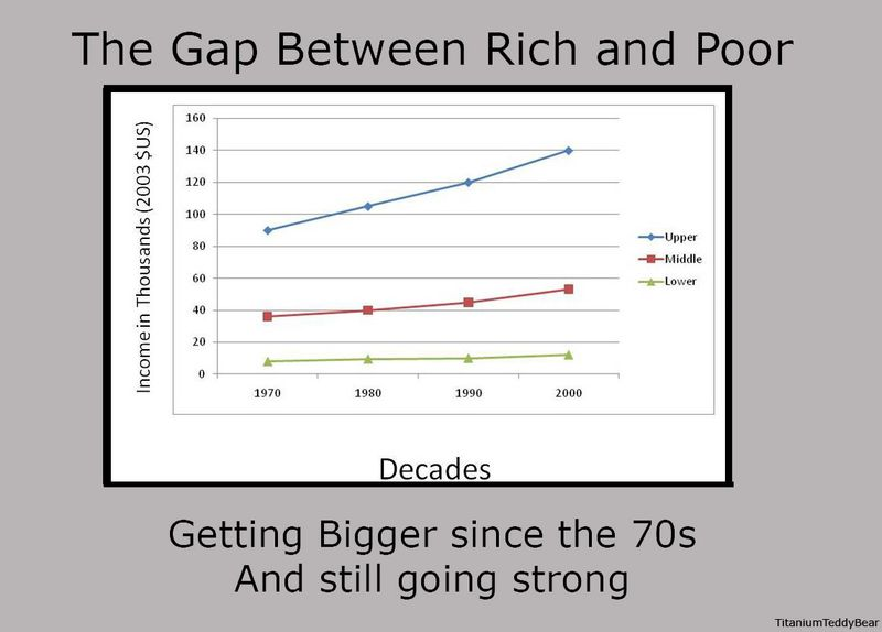 The-gap-between-rich-and-poor